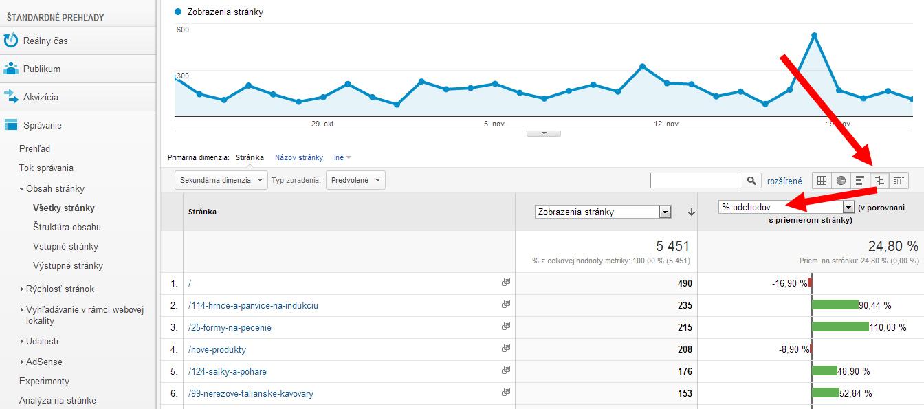 Štatistika – zlatá baňa pre Váš web
